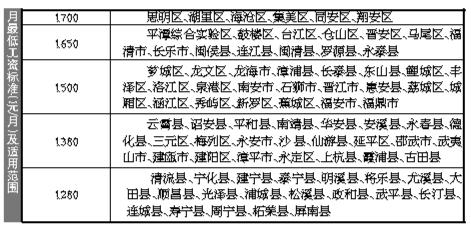 福州最低工资标准上调至1650元 7月1日起执行
