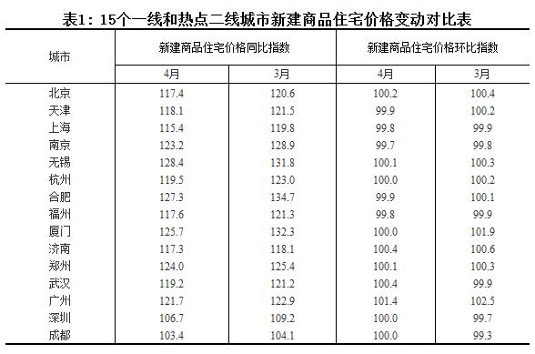 最新70城房价出炉:北上广深齐跌 这些地方却在涨