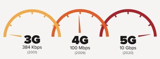 苹果未来或弃用高通modem