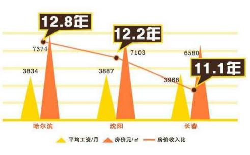 全国购房压力出炉 北上广等一线城市工作几年能买房?(2)