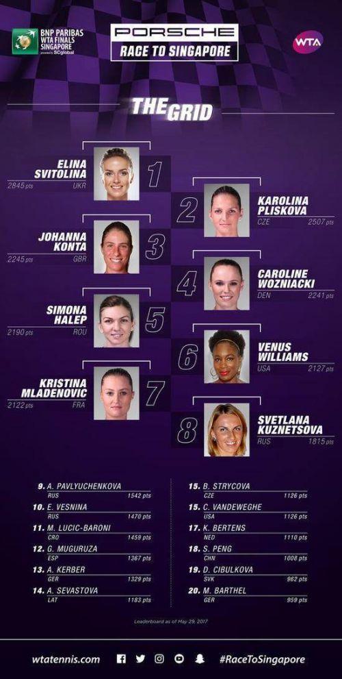 WTA总决赛积分:斯维托丽娜占榜首 彭帅位居第18