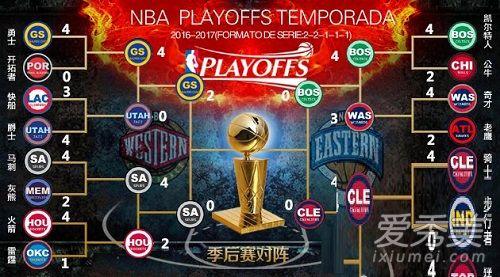 2017年NBA季后赛结束时间是什么时候?2017nba季后赛排名球队
