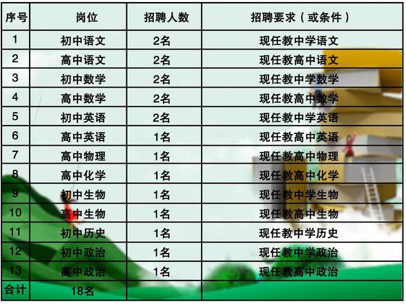 福建师大平潭附中面向平潭遴选18名在编在岗教师