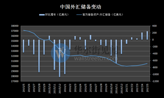 """三年来首次""""四连升""""!中国5月外储增幅超预期"""