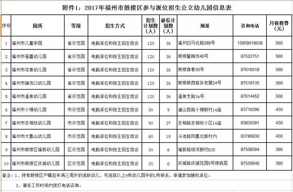 权威发布!福州四城区幼儿园招生方案出炉
