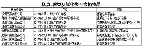 福建:永辉、新华都海鲜干货上黑名单 因防腐剂超标