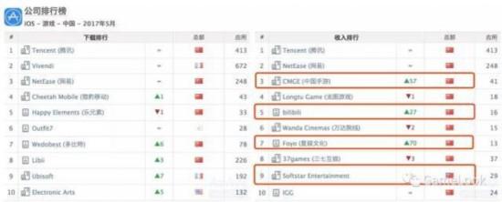 《王者荣耀》问鼎全球手游综合收入榜冠军
