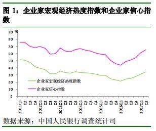 央行调查:二季度企业家宏观经济热度指数为34%