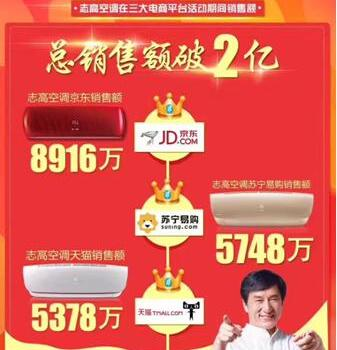 三大平台销售额突破2亿 志高618期间再创新高