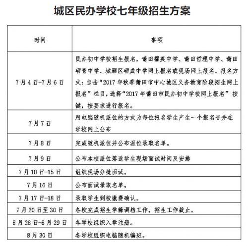 莆田城区民办学校七年级招生方案公布