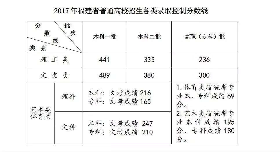 快讯!2017年福建高招切线出炉