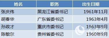 31省区市党委换届全部完成 85人首次入常