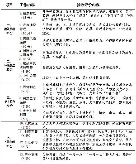 福建公布96个美丽乡村示范村 每村奖励20万