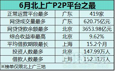 6月北上广P2P平台之最 北京收益率再度居首