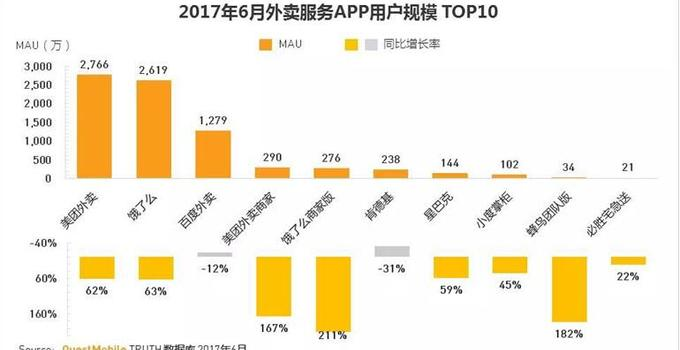 Quest Mobile报告: 美团外卖上半年用户规模居首