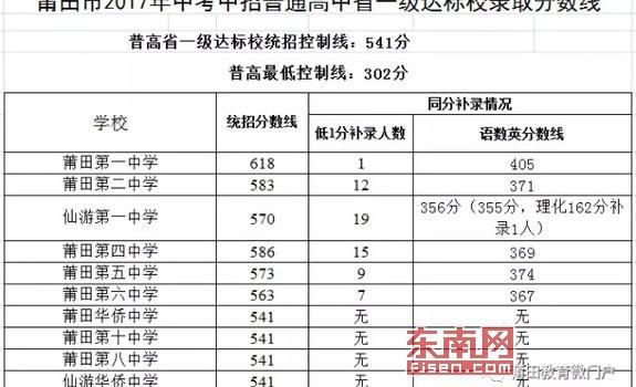 2017年莆田中考分数线出炉 普高第一条线541分