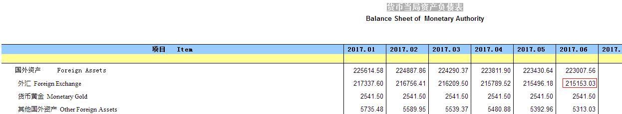 6月外汇占款余额减少343亿元 连续第20个月下降