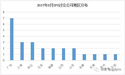 31家公司上市 东方富海、天堂硅谷成最大赢家