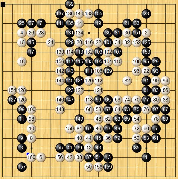 围甲柯洁战阿法狗后22连胜被于时越终结 排历史第三
