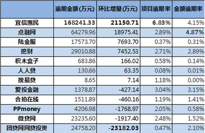 6月互金协会信披系统数据曝光 宜信惠民逾期金额再增2.1亿