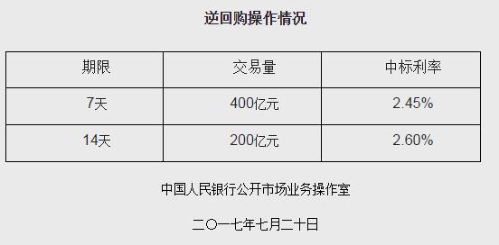 央行7月20日开展600亿元逆回购