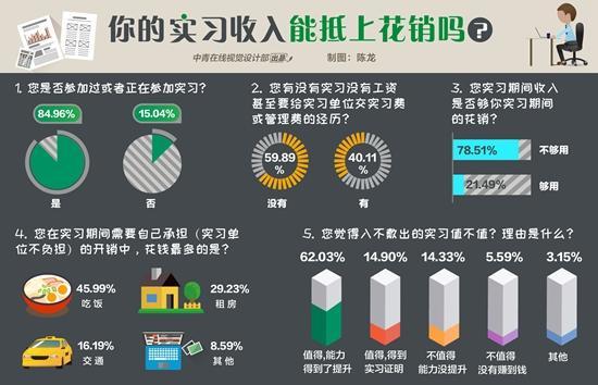 76.93%受访大学生认为 实习没收入依然值得