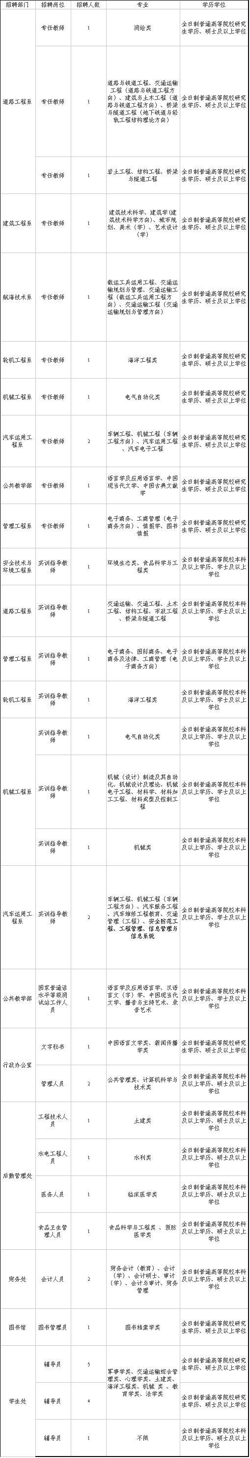 福建发布新一批事业单位招聘公告,岗位超过100个!