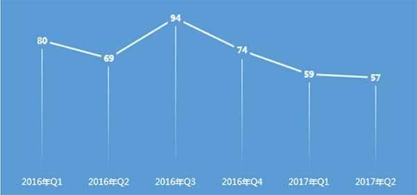 二季度电信网络诈骗损失金额环比增47.5%