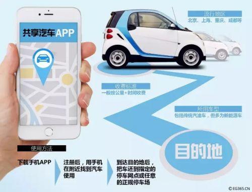 新规来了!两部门出台意见鼓励共享汽车发展