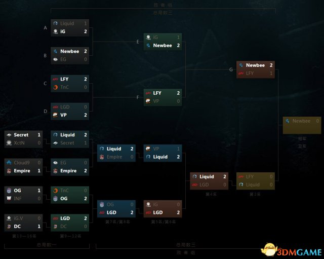 DOTA2 TI7淘汰赛第5日 NewBee成功晋级总决赛,LGD、iG告别赛场