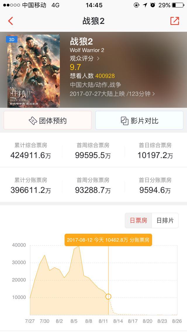 《战狼2》即将突破45亿!还记得我说过吴京进账15亿元么?