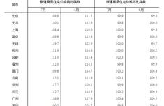 7月份一线城市房价趋于稳定 二三线环比涨幅回落