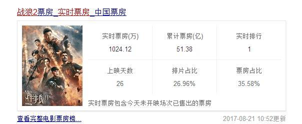 战狼2实时票房统计:51.4亿,超越《泰坦尼克号》
