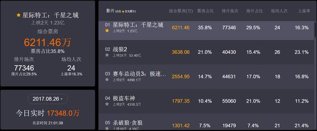 战狼2实时票房53.4亿,全球票房排行43位,上座
