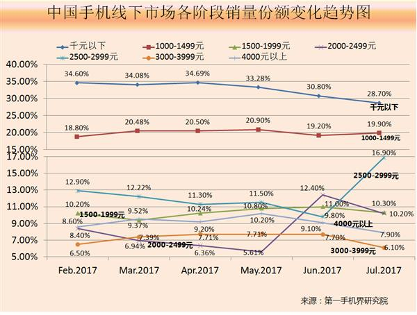 7月中国线下手机销量3451万台 高端手机受挫