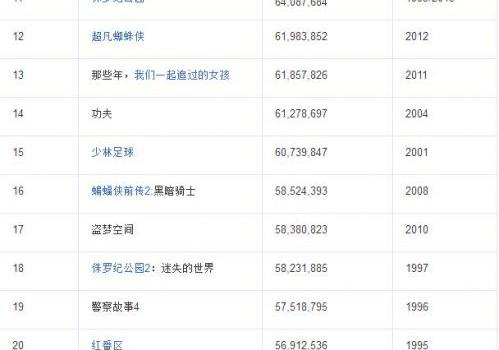 战狼2香港上映票房惨淡原因是什么?网友:这锅吴京不背!