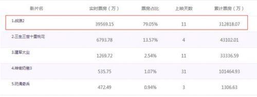战狼2票房最新预测 60亿!中国影史前无仅有