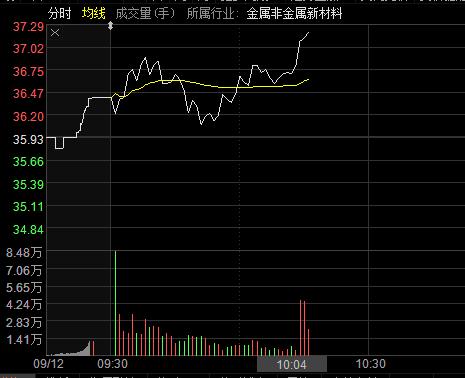 方大炭素涨逾4% 股价再创历史新高