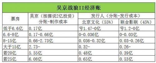 战狼2刨去所有的制作成本费,吴京的收入究竟会有多少?