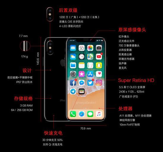 一图看苹果改变世界的黑科技iPhone 8、iPhone X值不值得买?