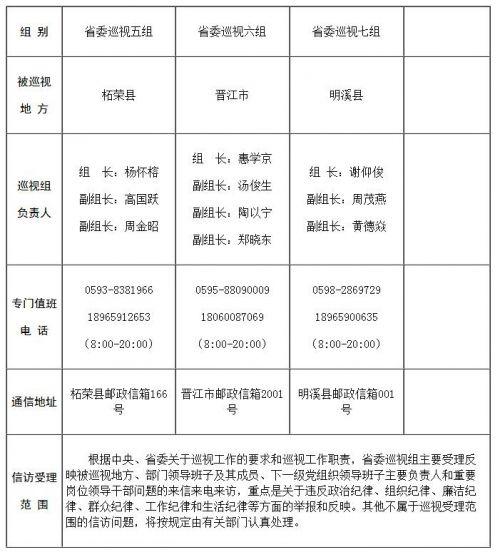 十届福建省委第二轮第二批巡视展开 7个巡视组进驻地方巡视