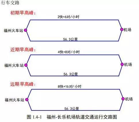 地铁半小时,福州城区直达长乐机场!拟设13个站点