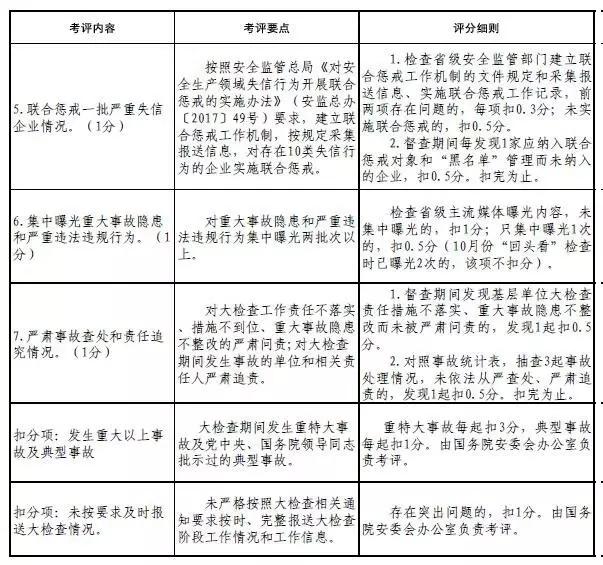 国务院安委会安全生产综合督查组将入驻福建开展督查