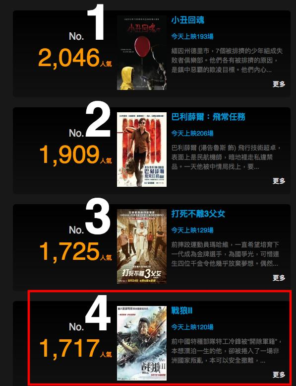 《战狼2》香港评分只有6.8,票房逆转4天增加60万,真的遇冷?