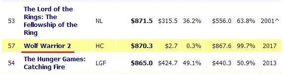 《战狼2》全球票房升至第54名,全球总票房超过8.7亿美元!
