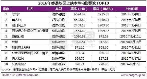 《战狼2》香港遇冷,排片量增加再现逆跌戏码