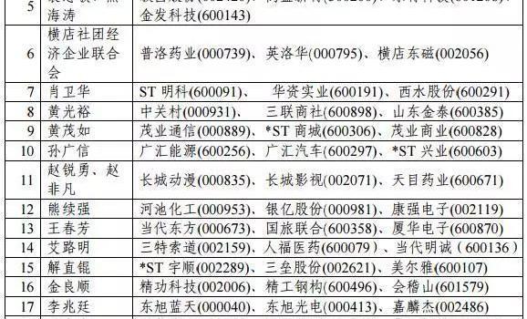 上交所揭秘A股76大民营资本家族 海航复星并购最凶猛