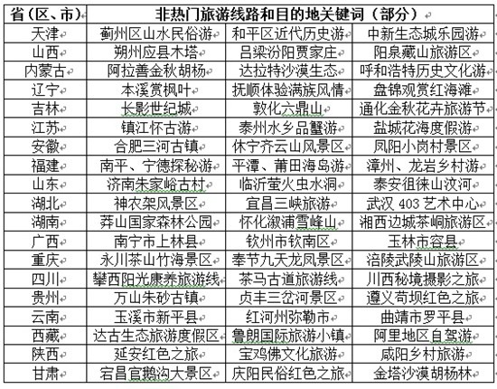 国家旅游局发布国庆中秋指南:预计国内游人数超7亿