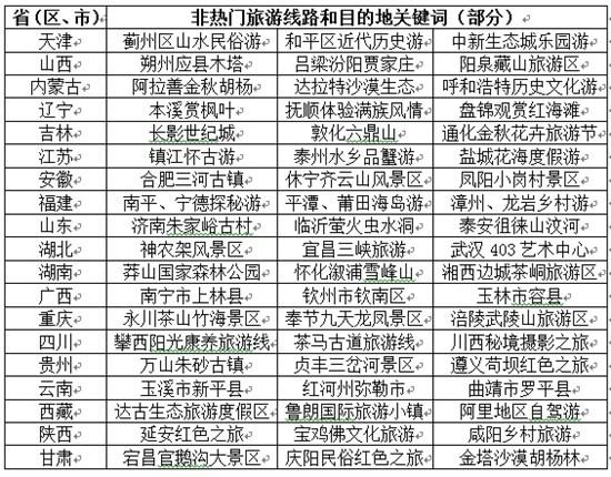 国家旅游局发布国庆中秋指南 预计国内游人数超7亿