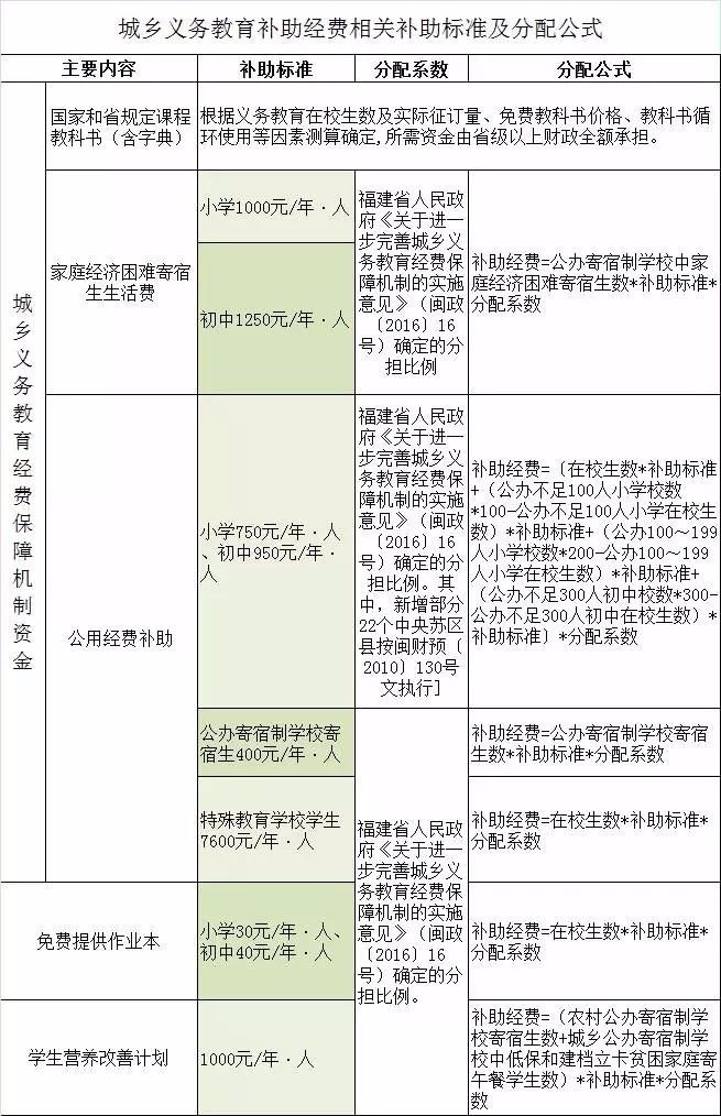 福建省义务教育经费补助政策和标准出台